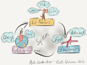 Agile Leadership Model