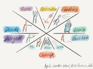 Agile Leader Wheel