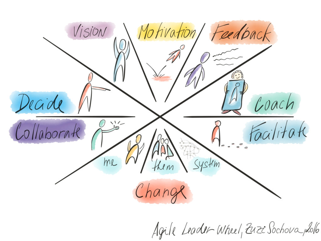 Agile Leader Wheel