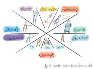 Agile Leader-Wheel