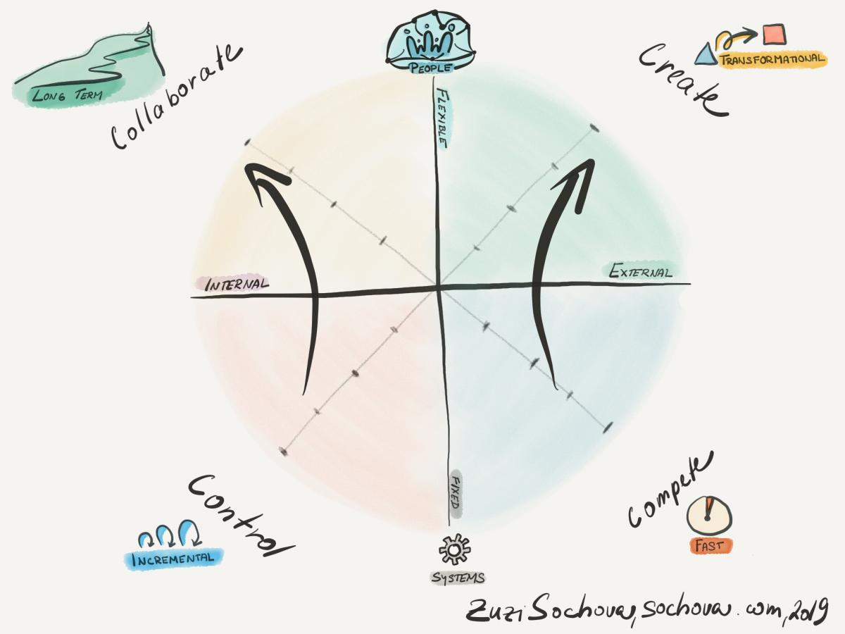 Agile HR: Shape the Culture
